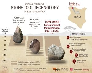 stone-tools-infographic-5-20-15